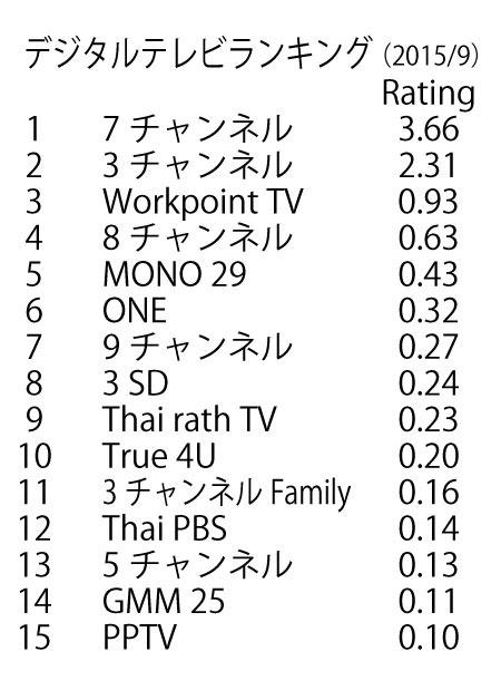 タイのテレビ番組で人気のあるチャンネルは?