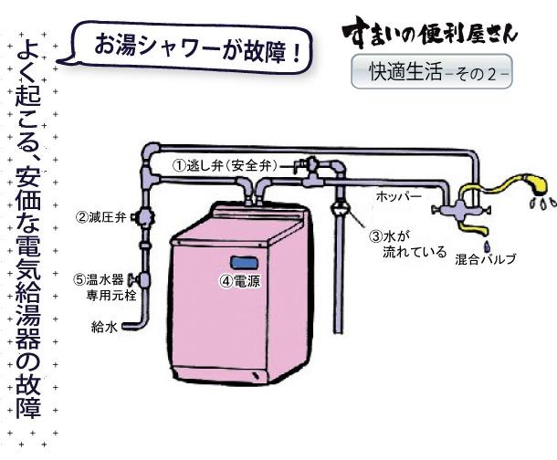 住まいの便利屋さん快適生活その2:よく起こる、安価な電気給湯器の故障