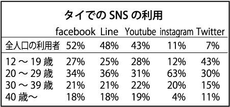 タイ人のSNS利用でfacebook、Line、Youtubeが人気