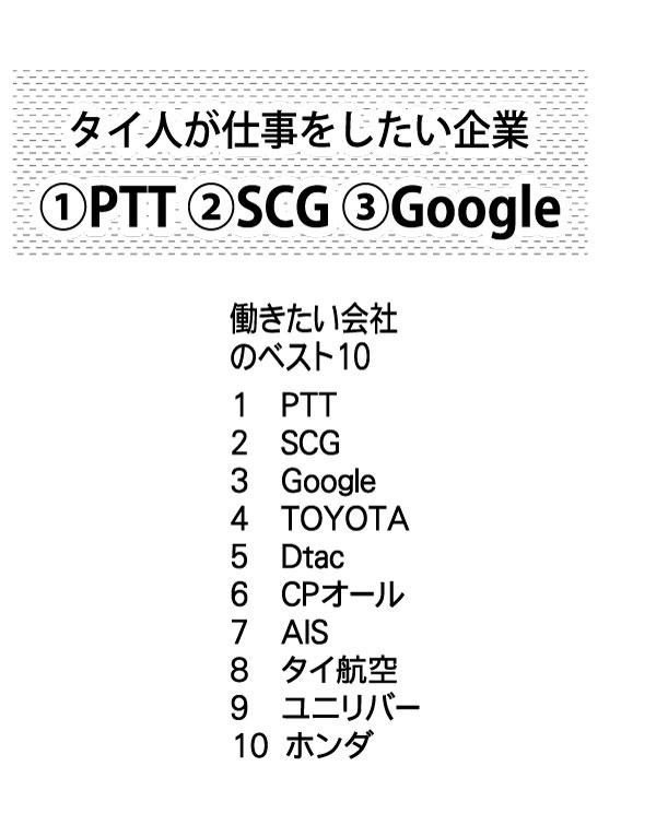 タイ人が仕事をしたい企業①PTT ②SCG ③Google
