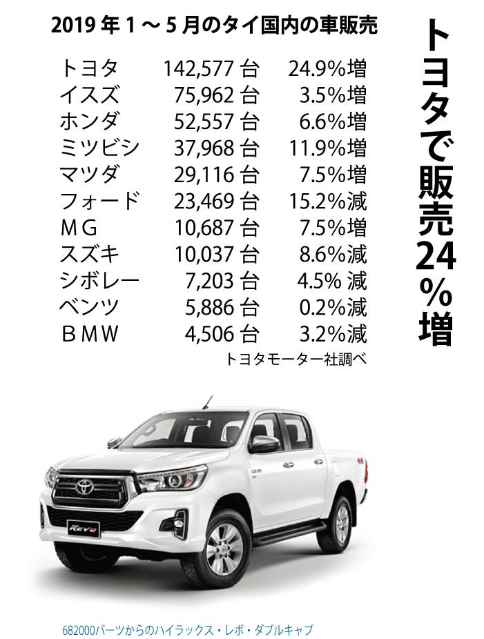 トヨタで販売24%増