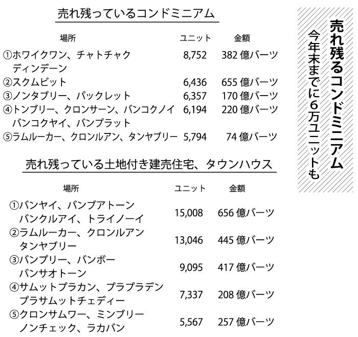 売れ残るコンドミニアム今年末までに6万ユニットも