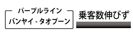 パープルライン(バンヤイ-タオプーン)乗客数伸びず