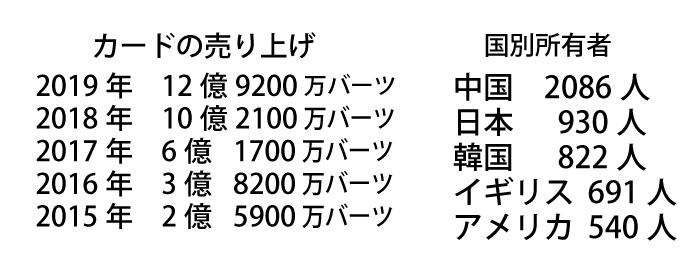 タイのエリートカード中国人の購入が断トツ、日本人930人含む9380人