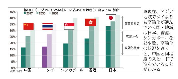 タイの高齢化率は2036年には30%と超高齢化社会に突入する!