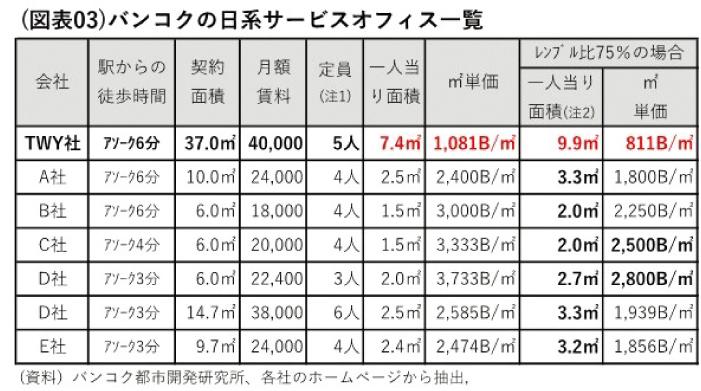 バンコクの日系サービスオフィスの賃料単価は2,500B/㎡を超える