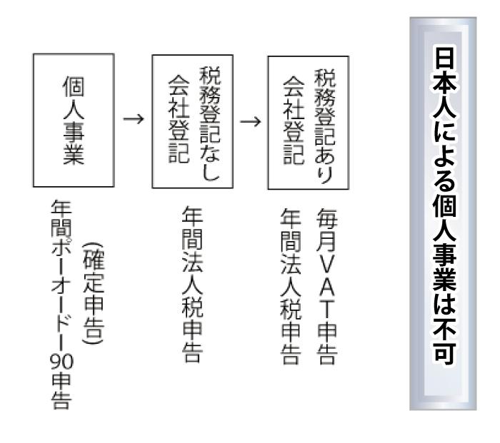 日本人による個人事業は不可