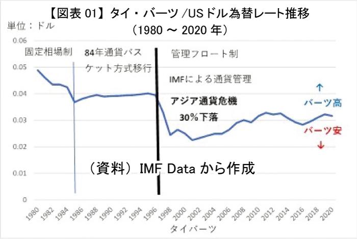 アジア通貨危機でバーツは 30%の大幅下落
