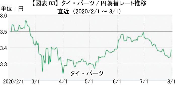 直近のタイ・バーツは 3.3~3.6B/円を推移