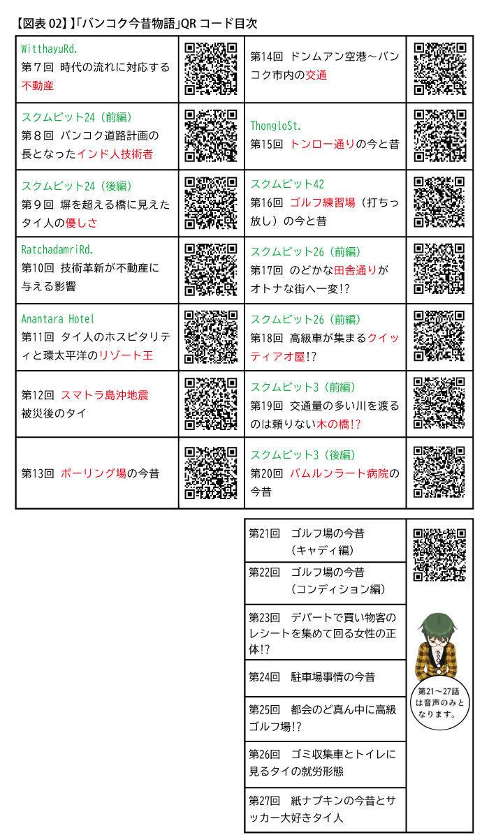 【図表02】 】「バンコク今昔物語」QRコード目次