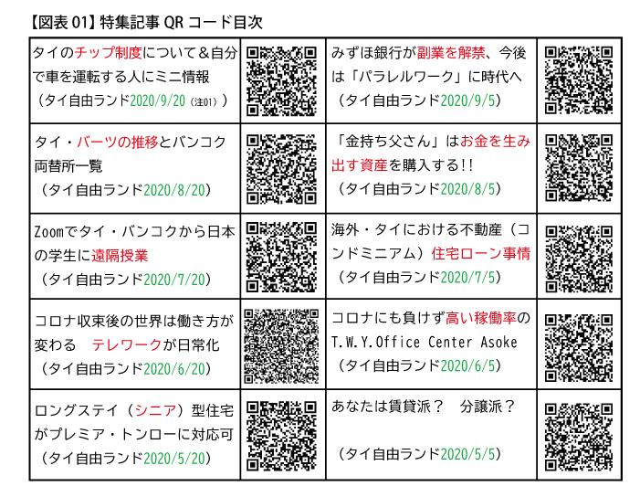 【図表01】 特集記事QRコード目次
