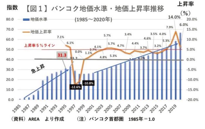 1980~1990年代大幅地価上昇後、3~5%で推移