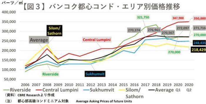 2018年の平均㎡単価は過去最高の27万7千バーツ