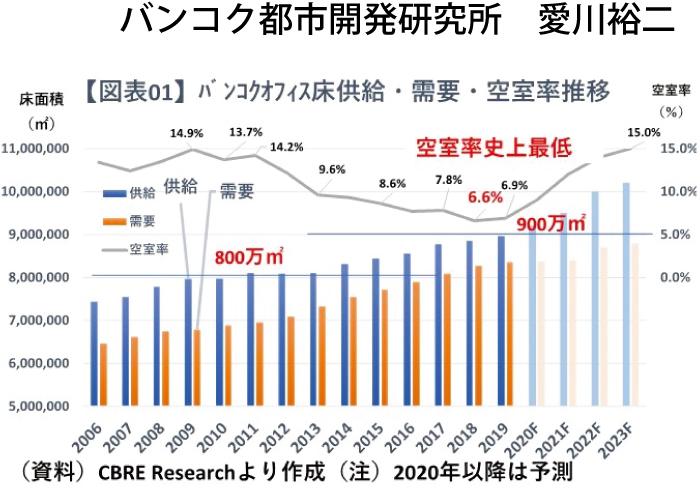 2018年史上最低6.6%空室率