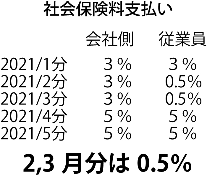 社会保険料支払い2,3月分は0.5%