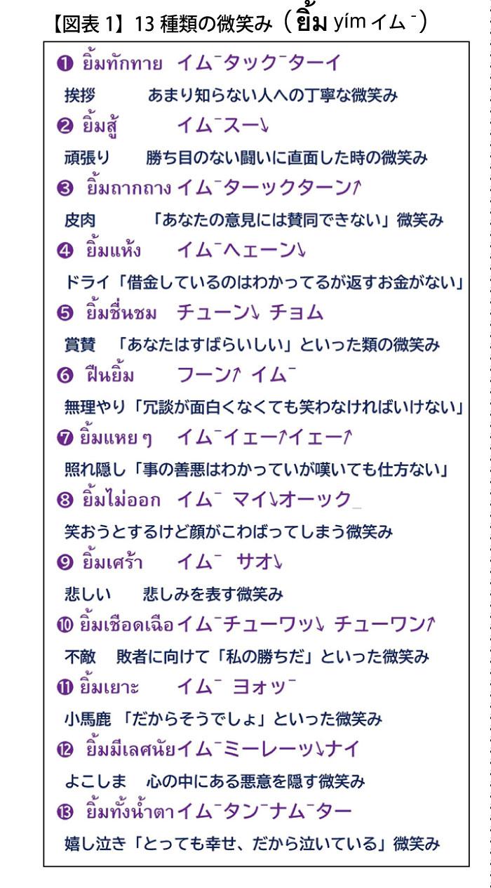 【図表1】13種類の微笑み