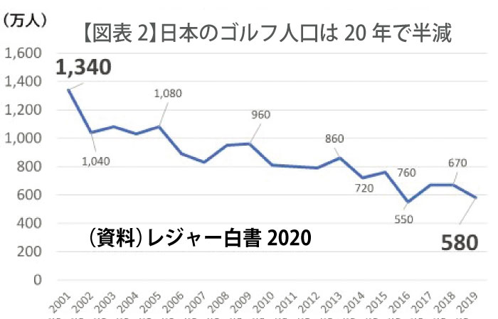 日本のゴルフ人口は20年で半減?
