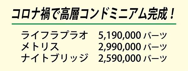 コロナ禍で高層コンドミニアム完成!